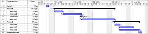 Gantt Diagramm Projektplanung
